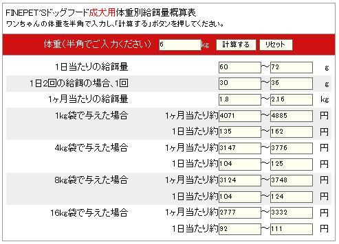 FINEPET'Sドッグフード体重別給餌量概算表